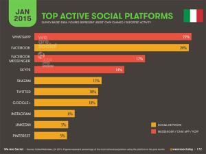 social-media-2015-piattaforme-italia